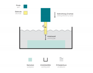 Perçage à érosion & électroérosion par enfonçage